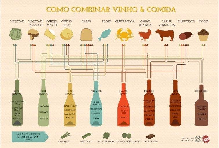 como-combinar-vinho-e-comida-680×458