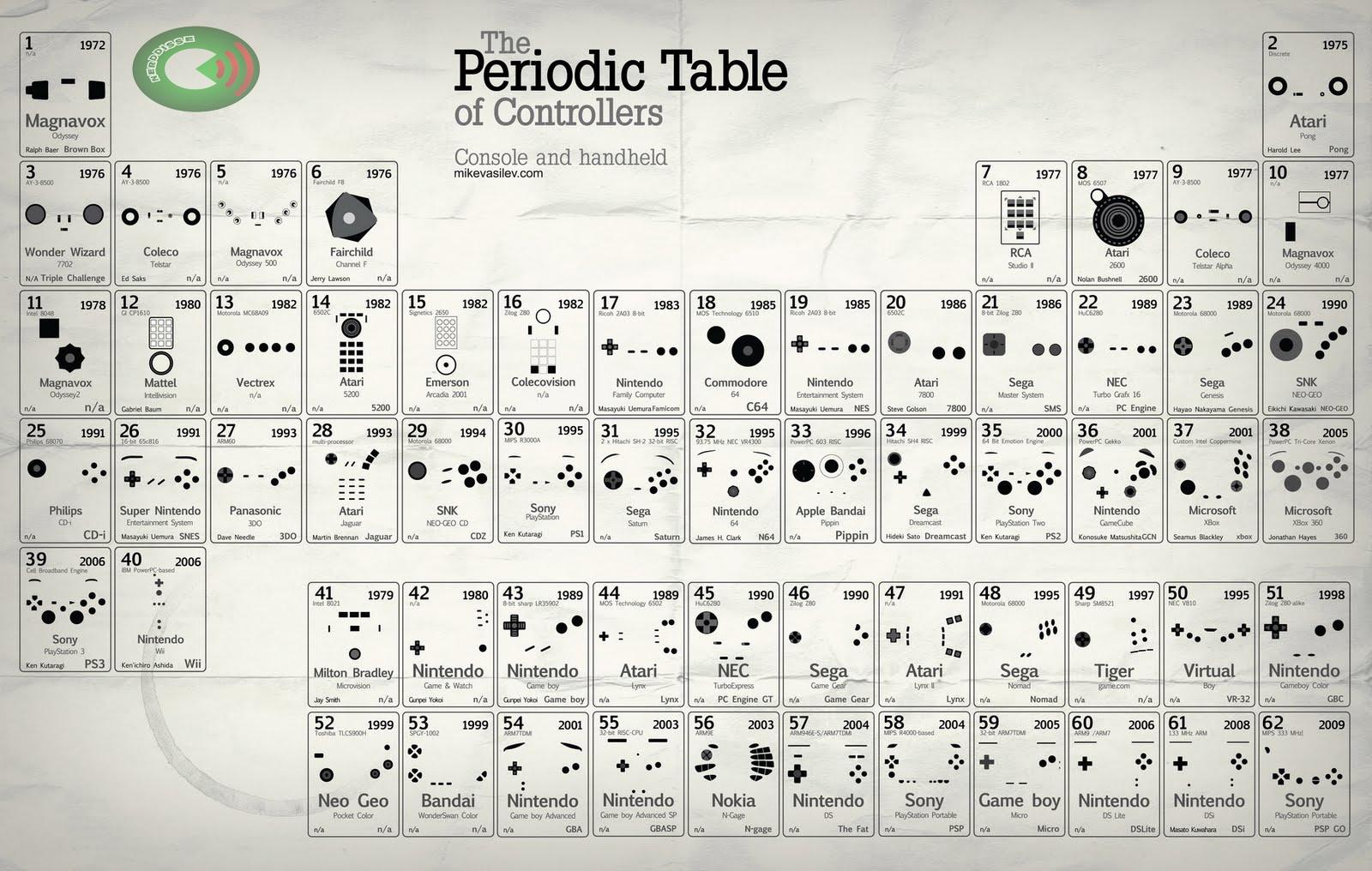 Tabela_peridódica_do_videogame_SOS_SOLTEIROS