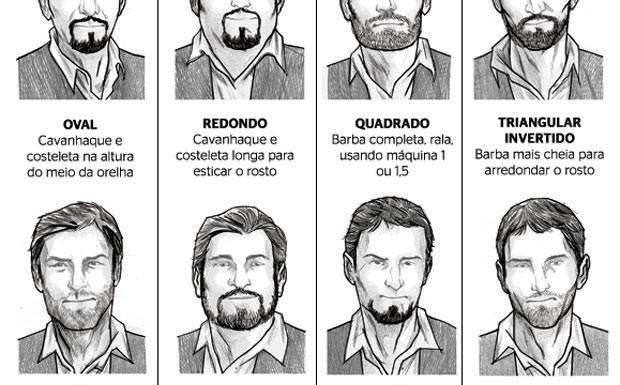 Alguns fatos sobre barbas almanaque sos - Clases de barbas ...