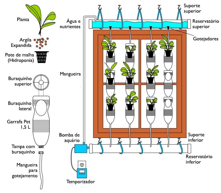 window-farms-diagram portugues como fazer passo a passo