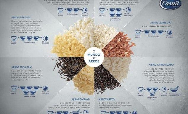 tipos de arroz e preparo