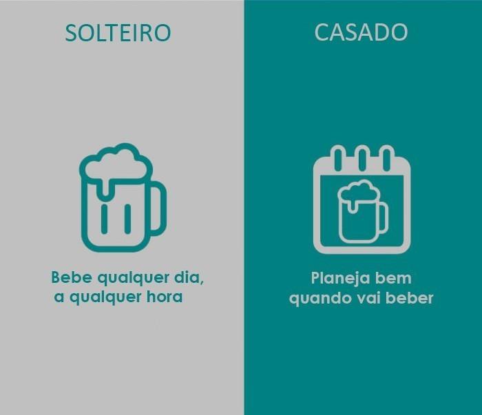 Resultado de imagem para SOLTEIROS X CASADOS