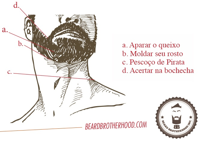 Beard Brotherhood, http://beardbrotherhood.com/como-cuidar-da-barba-e-deixa-la-absurdamente-incrivel-em-7-passos/