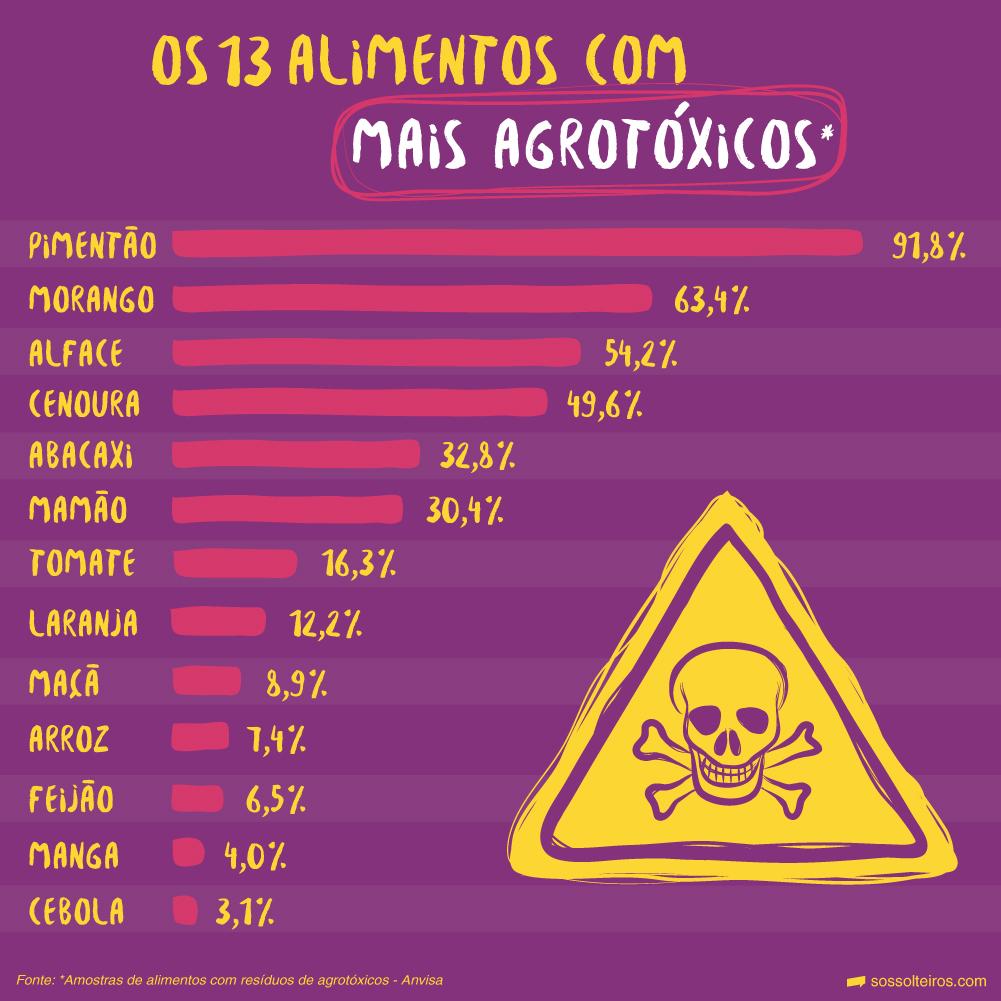 sos-solteiros-agrotoxicos-01