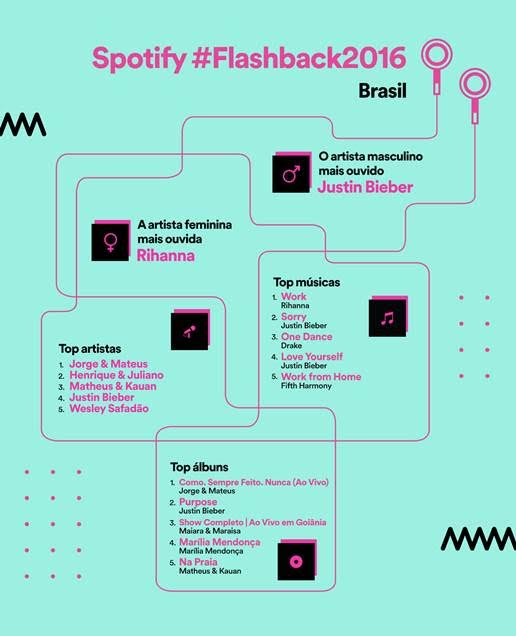 Spotify | Divulgação