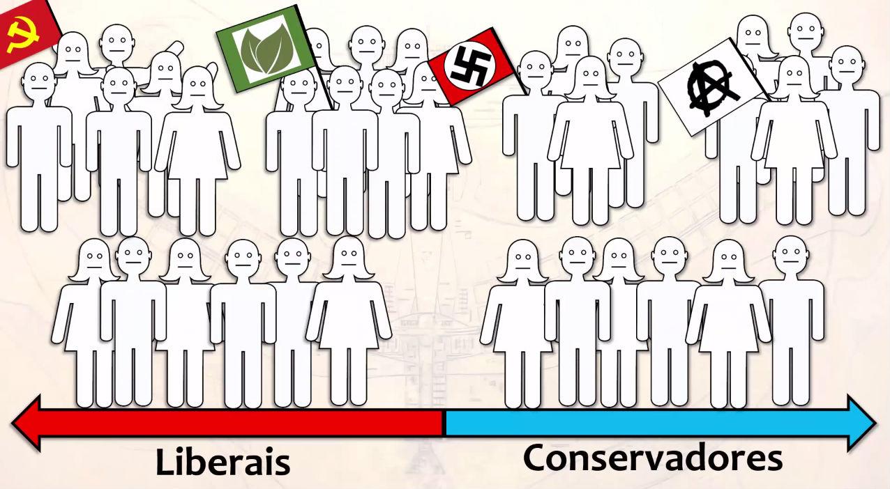 612eef0cccede Nem esquerda, nem direita  Não existem apenas dois lados na política