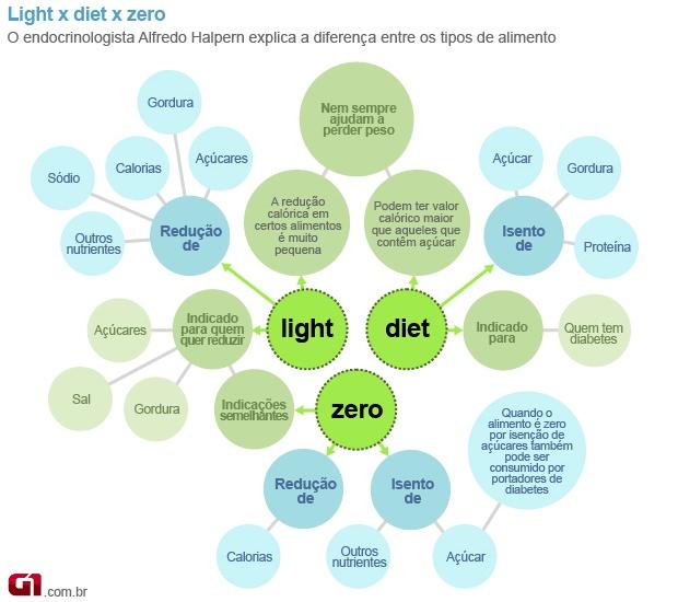 Bem Estar - G1, http://g1.globo.com/bemestar/noticia/2011/06/especialistas-explicam-diferencas-entre-alimentos-diet-light-e-zero.html