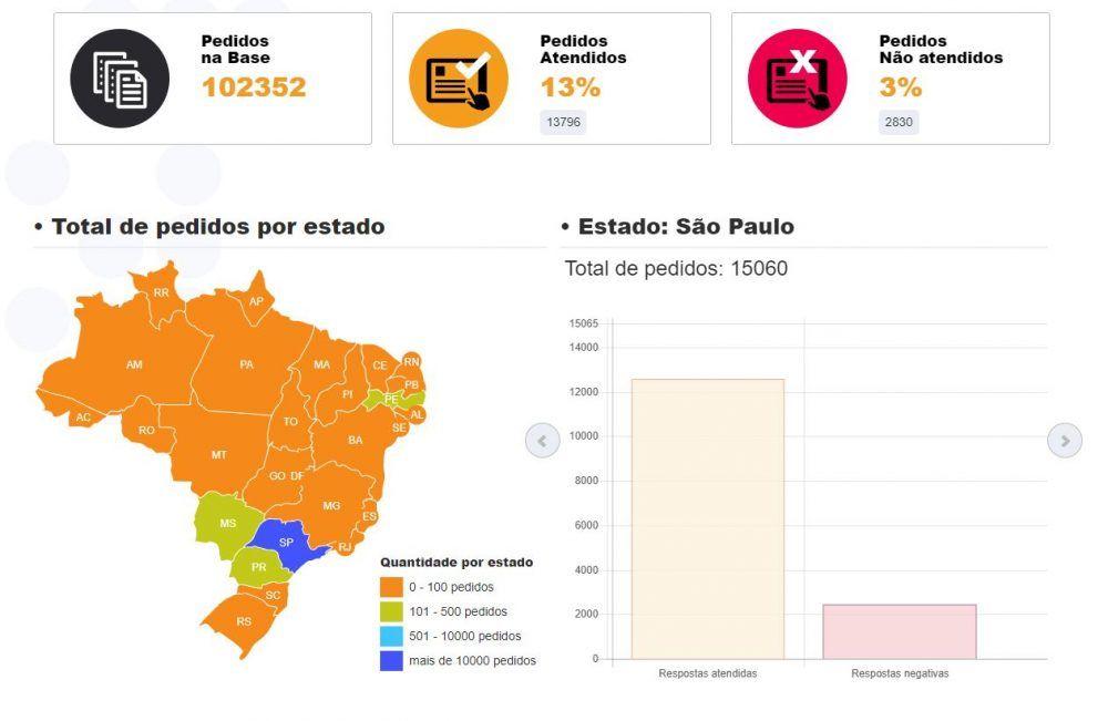 Achados e Pedidos, http://achadosepedidos.org.br/
