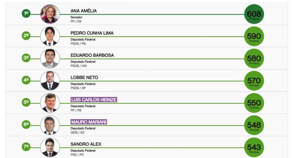 Ranking dos Políticos, http://www.politicos.org.br/