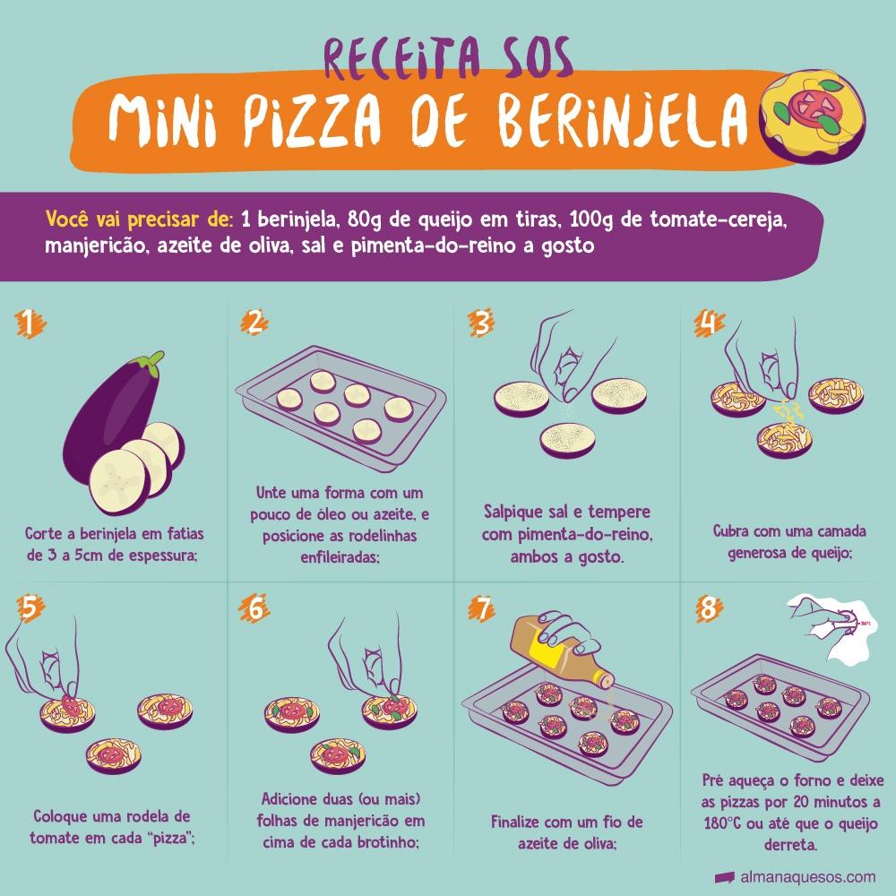 """Receita SOS: Mini pizza de berinjela Você vai precisar de: 1 Berinjela, 80g de Queijo em tiras, 100g de tomate-cereja, Manjericão, Azeite de oliva, Sal a gosto, Pimenta-do-Reino a gosto 1- Corte a berinjela em fatias grossas; 2- Unte uma forma com um pouco de óleo ou azeite, e posicione as rodelinhas enfileiradas; 3-Salpique sal e tempere com pimenta-do-reino, ambos a gosto. 4-Cubra com uma camada de queijo; 5-Coloque uma rodela de tomate em cada """"pizza""""; 6-Adicione duas (ou mais) folhas de manjericão em cima de cada brotinho; 7-Finalize com um fio de azeite de oliva; 8- Pré aqueça o forno e deixe as pizzas por 20 minutos a 180°C ou até que o queijo derreta."""