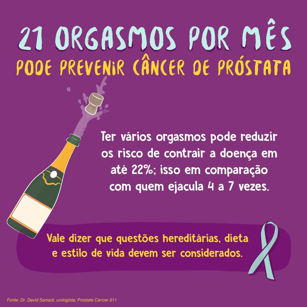 21 orgasmos por mês pode prevenir câncer de próstata Ter vários orgasmos pode reduzir os risco de contrair a doença em até 22%; isso em comparação com quem ejacula 4 a 7 vezes. Vale dizer que questões hereditárias, dieta e estilo de vida devem ser considerados. Fonte: Dr. David Samadi, urologista; Prostate Cancer 911