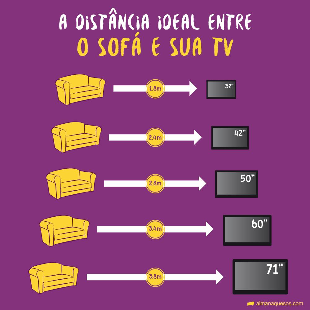 A distância ideal entre o sofá e sua TV - 1.8m/32''- 2.4m/42'' - 2.8m/50''- 3.4m/60'' - 3.8m/71''