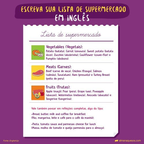 "Escreva sua lista de supermercado em inglês Para turbinar seu vocabulário, separe os itens por sessão. Vegetables (Vegetais): Potato (batata), Carrot (cenoura), Sweet potato (batata doce), Zucchini (abobrinha); Cauliflower (couve-flor) e Pumpkin (abóbora). Meats (Carnes): Beef (carne de vaca), Chicken (frango), Salmon (salmão), Tuna(atum), Ham (presunto) e Turkey Breast (peito de peru). Fruits (Frutas): Apple (maçã); Pear (pera), Grape (uva), Pineapple (abacaxi), Watermelon (melancia), Avocado (abacate) e Tangerine (tangerina). Vale também pensar em refeições completas, algo do tipo: ""Bread, butter, milk and coffee for breakfast"" (Pão, margarina, leite e café para o café da manhã); ""Pasta, tomato sauce and parmesan cheese for lunch"" (Massa, molho de tomate e queijo parmesão para o almoço)."