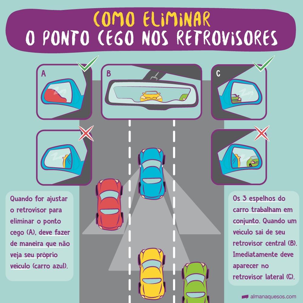 Como eliminar o ponto cego nos retrovisores Quando for ajustar o retrovisor para eliminar o ponto cego (A), deve fazer de maneira que não veja seu próprio veículo (carro azul). Os 3 espelhos do carro trabalham em conjunto. Quando um veículo sai de seu retrovisor central (B). Imediatamente deve aparecer no retrovisor lateral (C).