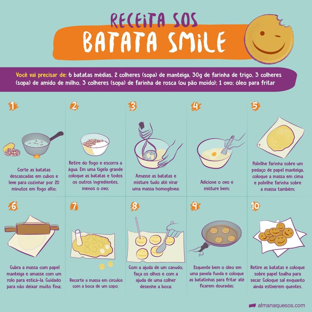 Receita sos: Batata smile caseira você vai precisar de: 6 batatas médias; 2 colheres (sopa) de manteiga; 30g de farinha de trigo; 3 colheres (sopa) de amido de milho; 3 colheres (sopa) de farinha de Rosca; 1 ovo; óleo para fritar; papel manteiga 1 Corte as batatas descascadas em cubos, cozinhe por 20 minutos em fogo alto; 2 Em uma tigela grande coloque as batatas e os ingredientes, menos o ovo; 3 Amasse e misture até virar uma massa homogênea; 4 Adicione o ovo e misture bem; 5 Polvilhe farinha sobre o papel manteiga, coloque a massa em cima e polvilhe; 6 Cubra a massa com o papel manteiga e estique com um rolo. Não deixe muito fina; 7 Recorte a massa em círculos com a boca de um copo; 8 Com um canudo, faça os olhos e com uma colher desenhe a boca; 9 Esquente o óleo em uma panela funda e frite as batatas até dourar; 10 Coloque sobre papel toalha para secar. Salgue a gosto.