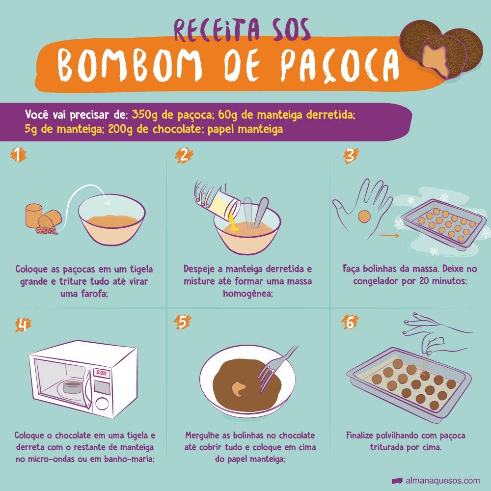Receita SOS Bombom de paçoca Você vai precisar de: 355g de paçoca; 60 gramas de manteiga derretida; 200 g de Chocolate, papel manteiga. 1- Coloque as paçocas em um tigela grande e triture tudo até virar uma farofa; 2- Despeje a manteiga derretida e misture até formar uma massa homogênea; 3-Faça bolinhas da massa. Deixe no congelador por 20 minutos; 4- Coloque o chocolate em uma tigela e derreta com um pouco de manteiga no microondas ou em banho-maria. 5- Mergulhe as bolinhas no chocolate até cobrir tudo e coloque em cima do papel manteiga; 6-Finalize polvilhando com paçoca triturada por cima.