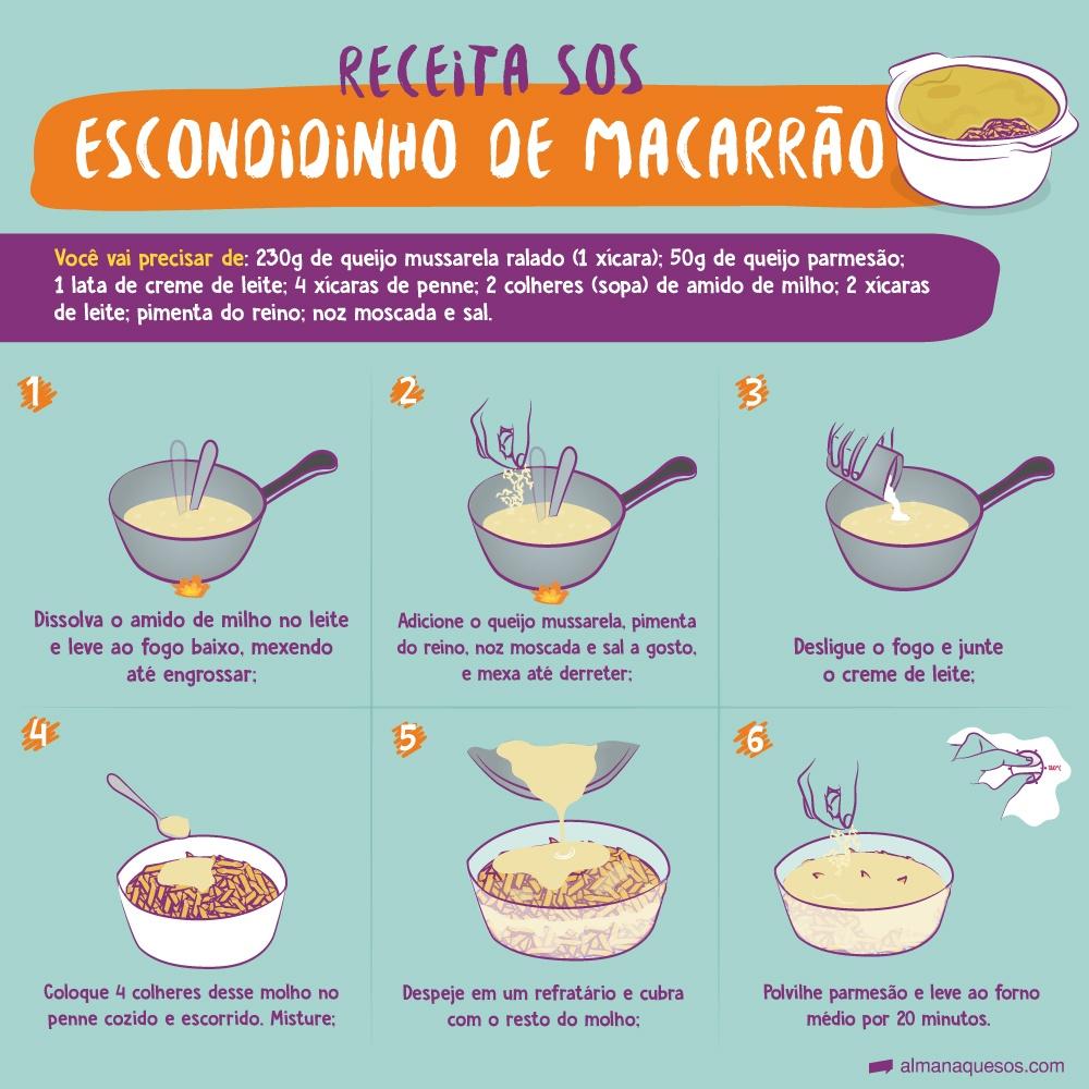 Receita sos: Escondidinho de Macarrão Você vai precisar de: 230g de queijo mussarela ralado (1 xícara), 50g de queijo parmesão, 1 lata de creme de leite, 4 xícaras de penne, 2 colheres (sopa) de amido de milho, 2 xícaras de leite, pimenta do reino, noz moscada e sal 1 Dissolva o amido de milho no leite e leve ao fogo baixo, mexendo até engrossar; 2 Adicione o queijo mussarela, pimenta do reino, noz moscada e sal a gosto, e mexa até derreter; 3 Desligue o fogo e junte o creme de leite; 4. Coloque 4 colheres desse molho no penne cozido e escorrido. Misture; 5. Despeje em um refratário e cubra com o resto do molho; 6. Polvilhe parmesão e leve ao forno médio por 20 minutos.