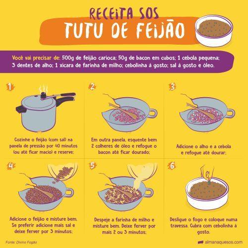 Receita sos: Tutu de feijão Você vai precisar de: 500g de feijão carioca, 50g de bacon em cubos,1 cebola pequena, 3 dentes de alho, 1 xícara de farinha de milho, cebolinha à gosto, sal à gosto e óleo 1 Cozinhe o feijão (com sal) na panela de pressão por 40 minutos (ou até ficar macio) e reserve; 2 Em outra panela, esquente bem 2 colheres de óleo e refogue o bacon até ficar dourado; 3 Adicione o alho e a cebola e refogue até dourar; 4 Adicione o feijão e misture bem. Se preferir adicione mais sal e deixe ferver por 3 minutos; 5 Despeje a farinha de milho e misture bem. Deixe ferver por mais 2 ou 3 minutos; 6 Desligue o fogo e coloque numa travessa. Cubra com cebolinha à gosto. Fonte: Divino Fogão