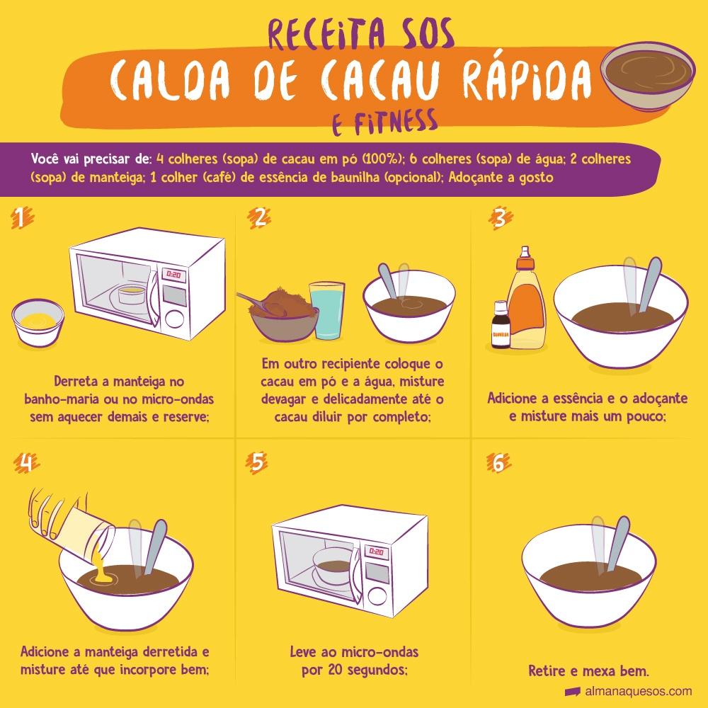 Receita SOS Calda de cacau rápida Você vai precisar de: 4 colheres (sopa) de cacau em pó (100%); 6 colheres (sopa) de água; 2 colheres (sopa) de manteiga; 1 colher (café) de essência de baunilha (opcional); Adoçante a gosto 1-Derreta a manteiga no banho-maria ou no micro-ondas sem aquecer demais e reserve; 2-Em outro recipiente coloque o cacau em pó e a água, misture devagar e delicadamente até o cacau diluir por completo; 3- Adicione a essência e o adoçante e misture mais um pouco; 4- Adicione a manteiga derretida e misture até que incorpore bem; 5- Leve ao micro-ondas por 20 segundos; 6-Retire e mexa bem.