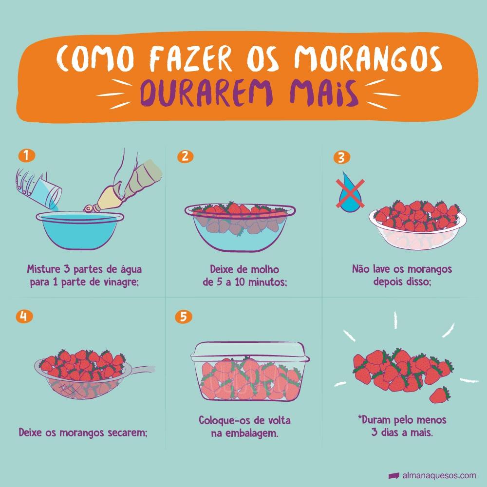 Faça morangos durarem mais 1- Misture 3 partes de água para 1 parte de vinagre; 2- Deixe de molho de 5 a 10 minutos; 3- Não lave os morangos depois disso; 4- Deixe os morangos secarem; 5- Coloque-os de volta na embalagem. *Duram cerca de 3 dias a mais.