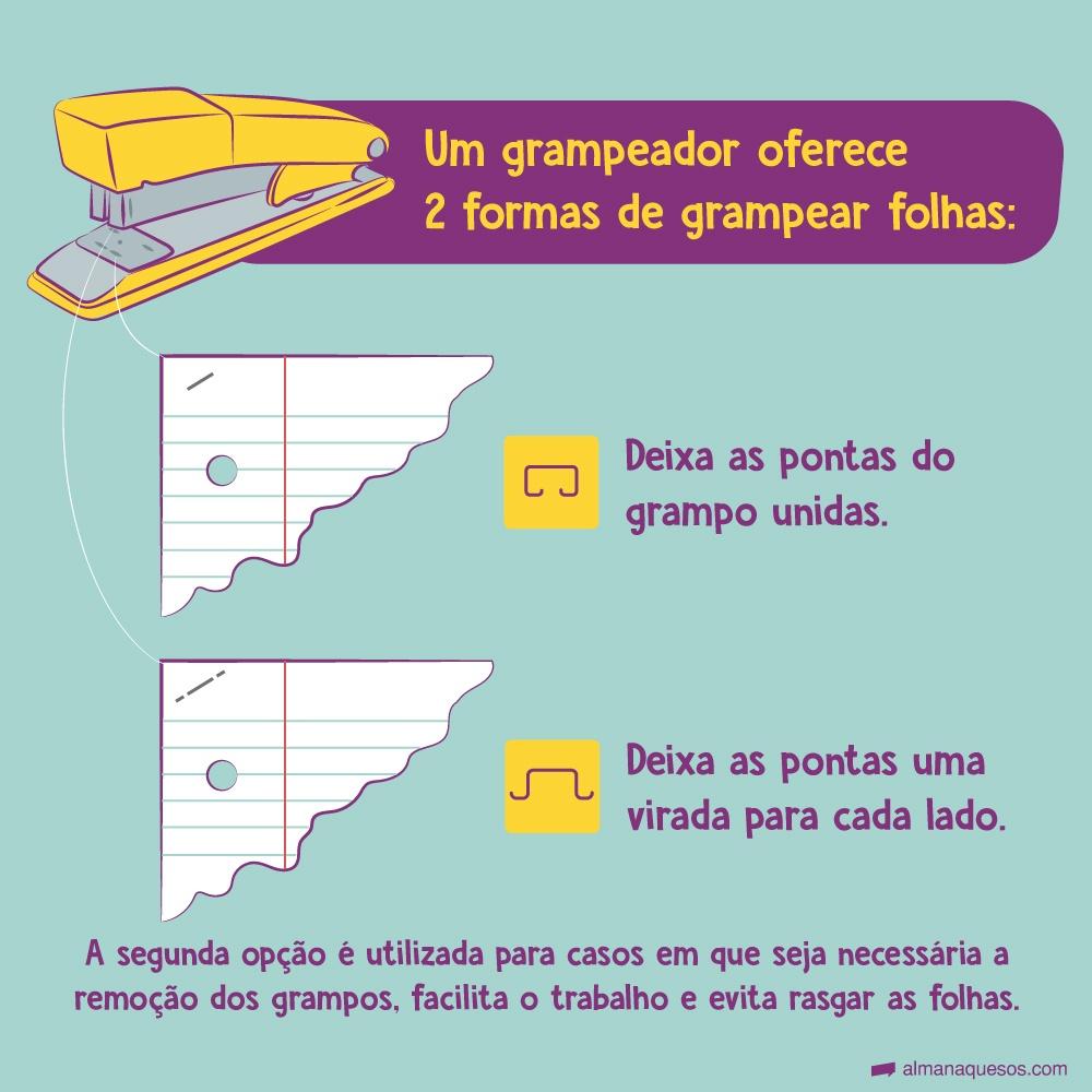 Você sabia? Um grampeador oferece 2 formas de grampear folhas: uma que deixa as pontas do grampo unidas e outra que deixa as pontas uma virada para cada lado. A segunda opção é utilizada para casos em que seja necessária a remoção dos grampos, facilita o trabalho e evita rasgar as folhas.