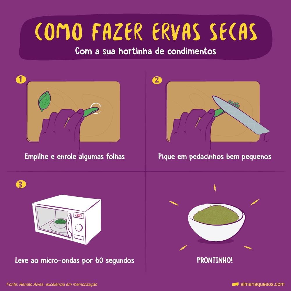 Como fazer Ervas Secas com a sua hortinha de condimentos 1 - Empilhe e enrole algumas folhas 2 - Pique em pedacinhos bem pequenos 3 - Leve ao micro-ondas por 60 segundos PRONTINHO!