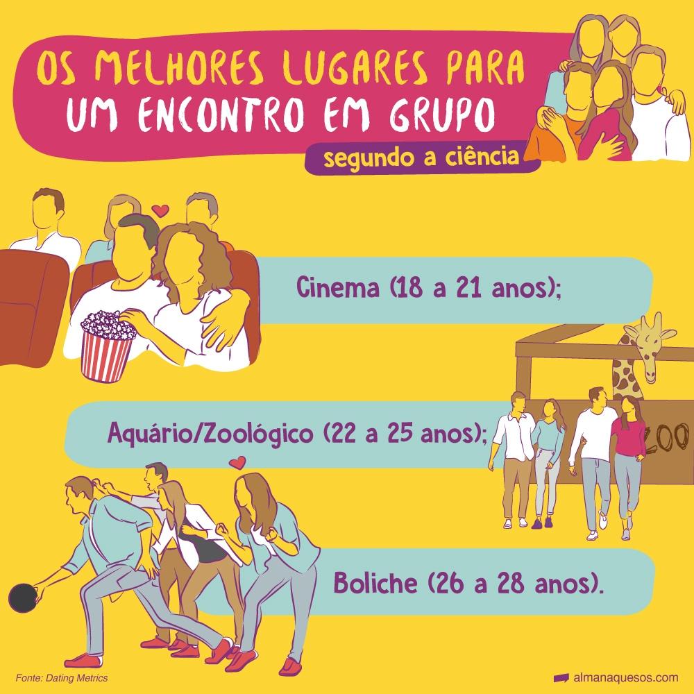 Os melhores lugares para um encontro em grupo, segundo a ciência Cinema (18 a 21 anos); Aquário/Zoológico (22 a 25 anos); Boliche (26 a 28 anos).