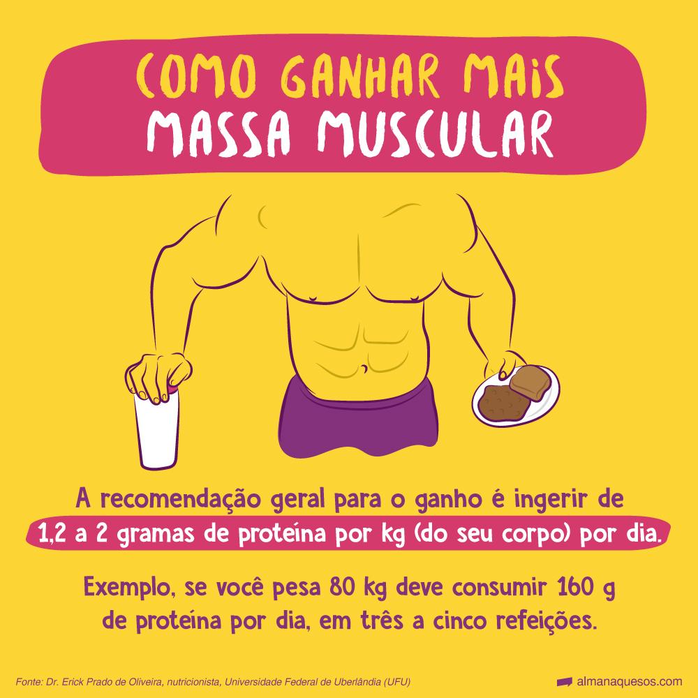 Como ganhar mais massa muscular A recomendação geral para o ganho é ingerir de 1,2 a 2 gramas por kg (do seu corpo) por dia. Exemplo, se você pesa 80kg deve consumir 160g de proteína por dia, em três a cinco refeições. Fonte: Dr. Erick Prado de Oliveira, nutricionista, Universidade Federal de Uberlândia (UFU).