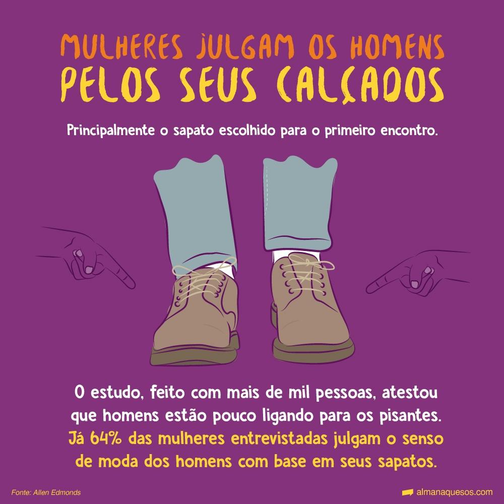 Mulheres julgam os homens pelos seus calçados Principalmente o sapato escolhido para o primeiro encontro. O estudo, feito com mais de mil pessoas, atestou que homens estão pouco ligando para os pisantes. Já 64% das mulheres entrevistadas julgam o senso de moda dos homens com base em seus sapatos. Fonte: Allen Edmonds