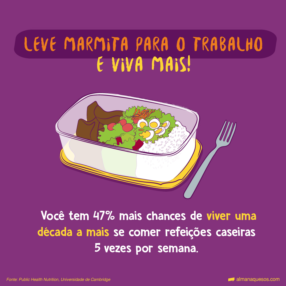 Leve marmita para o trabalho e viva mais! Você tem 47% mais chances de viver uma década a mais se comer refeições caseiras cinco vezes por semana. Fonte: Public Health Nutrition, Universidade de Cambridge