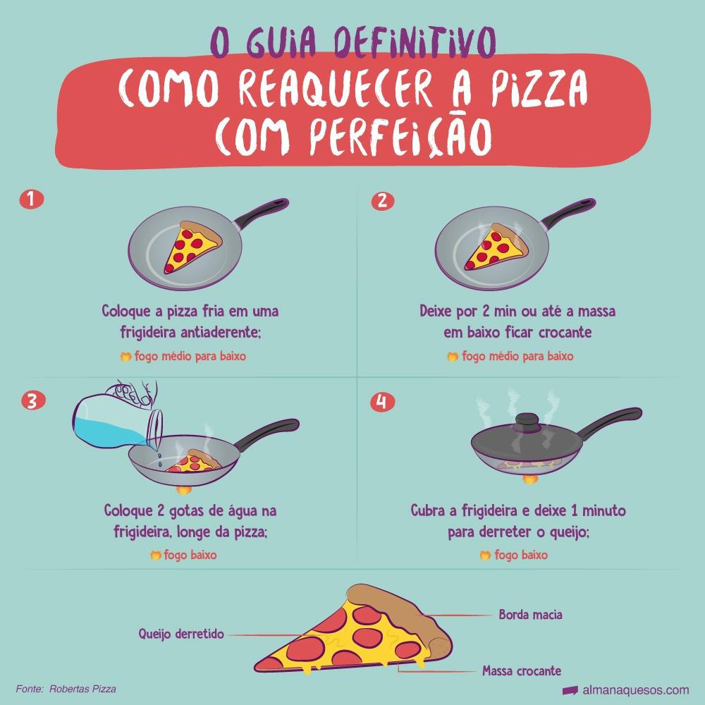 O guia definitivo Como reaquecer a pizza com perfeição -coloque a pizza fria em uma frigideira antiaderente (fogo médio para baixo); -deixe por 2 min ou até a massa em baixo ficar crocante; (fogo médio para baixo); -coloque 2 gotas de água na frigideira, longe da pizza; (fogo baixo) -cubra a frigideira e deixe 1 minuto para derreter o queijo; (fogo baixo) queijo derretido, massa crocante, borda macia Fonte: Robertas Pizza