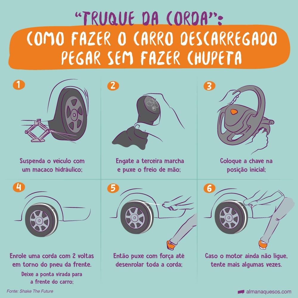 """""""Truque da Corda"""": Como fazer o carro descarregado pegar sem fazer chupeta Você vai precisar de: 1 Macaco Hidráulico 1 Corda ou uma Tira de material resistente 1. Suspenda o veículo com o macaco hidráulico. 2. Engate a terceira marcha e puxe o freio de mão. 3. Coloque a chave na posição inicial. 4. Enrole a corda com duas voltas em torno do pneu da frente. Deixe a ponta virada para a frente do carro. 5. Então puxe com força até desenrolar toda a corda. 6. Caso o motor ainda não ligue, tente mais algumas vezes. Fonte: Shake The Future"""