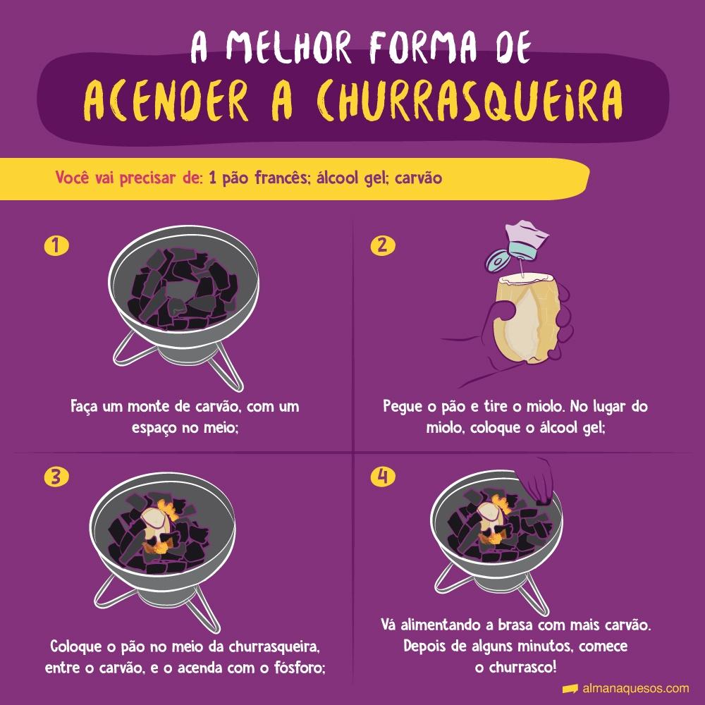 A melhor forma de acender a churrasqueira Você vai precisar de: 1 pão francês; álcool gel; carvão 1. Faça um monte de carvão, com um espaço no meio; 2. Pegue o pão e tire o miolo. No lugar do miolo, coloque o álcool gel; 3. Coloque o pão no meio da churrasqueira, entre o carvão, e o acenda com o fósforo; 4. Vá alimentando a brasa com mais carvão. Depois de alguns minutos, comece o churrasco!