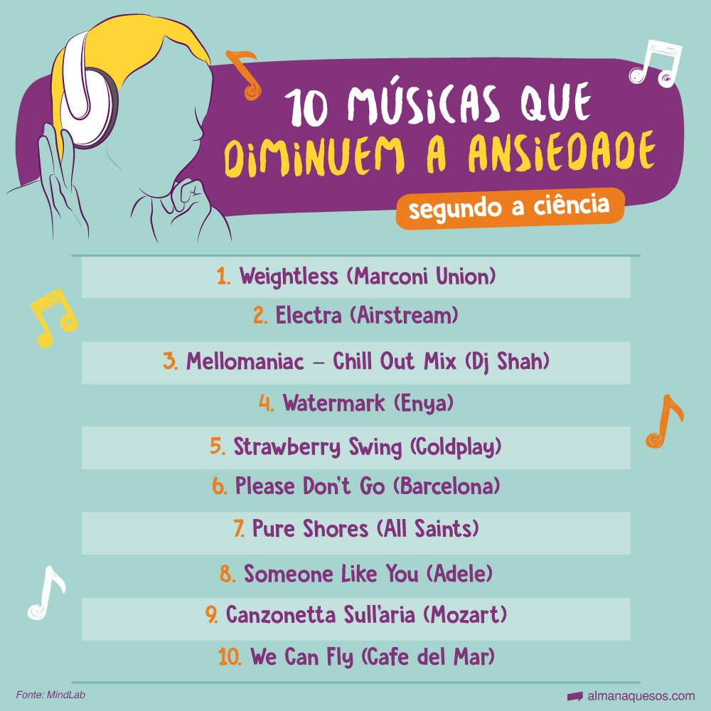 10 Músicas que diminuem a ansiedade segundo a ciência 1. Weightless (Marconi Union) 2. Electra (Airstream) 3. Mellomaniac – Chill Out Mix (Dj Shah) 4. Watermark (Enya) 5. Strawberry Swing (Coldplay) 6. Please Don´t Go (Barcelona) 7. Pure Shores (All Saints) 8. Someone Like You (Adele) 9. Canzonetta Sull'aria (Mozart) 10. We Can Fly (Cafe del Mar) Fonte: MindLab