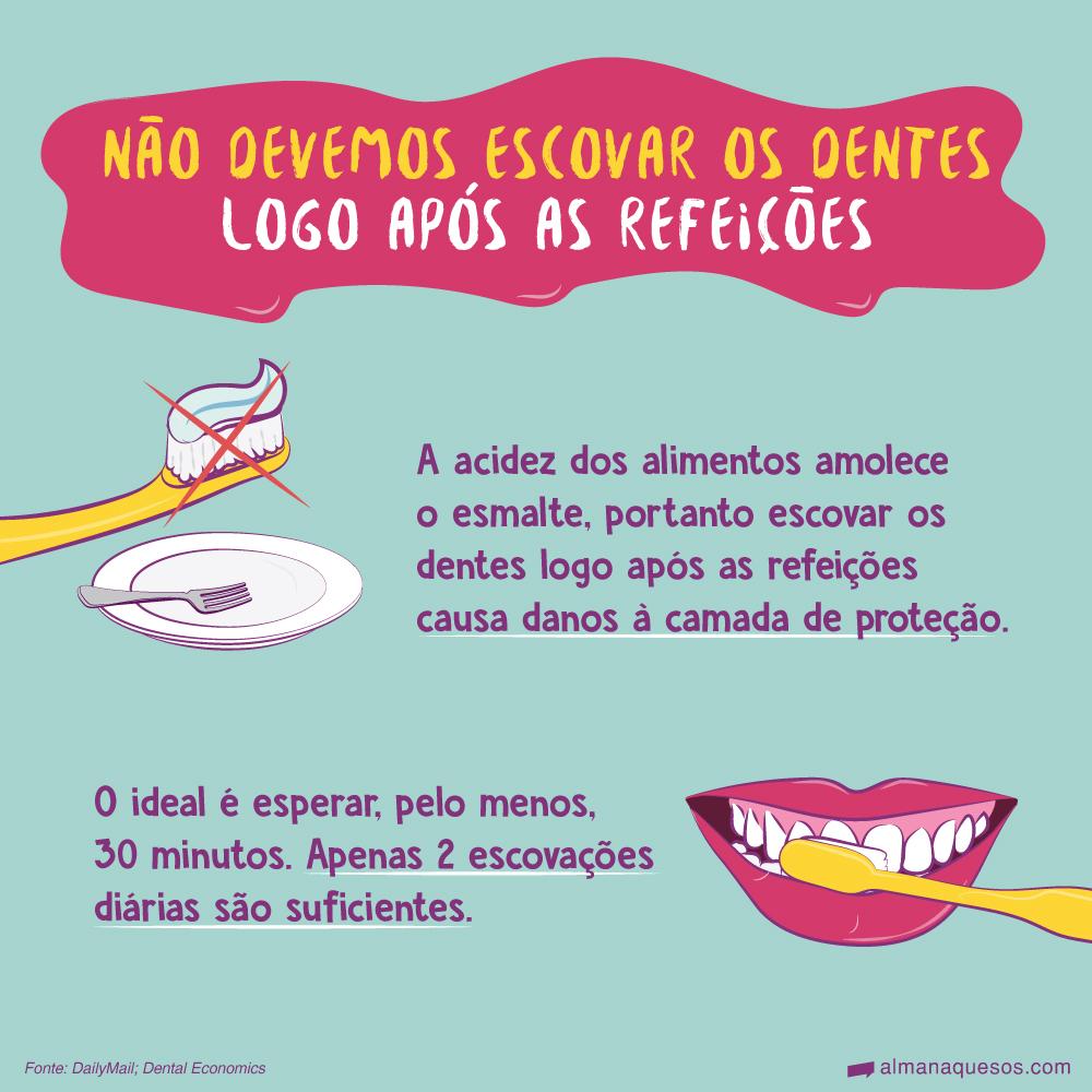 Não devemos escovar os dentes logo após as refeições A acidez dos alimentos amolece o esmalte, portanto escovar os dentes logo após as refeições causa danos à camada de proteção. O ideal é esperar, pelo menos, 30 minutos. Apenas 2 escovações diárias são suficientes. Fonte: DailyMail; Dental Economics