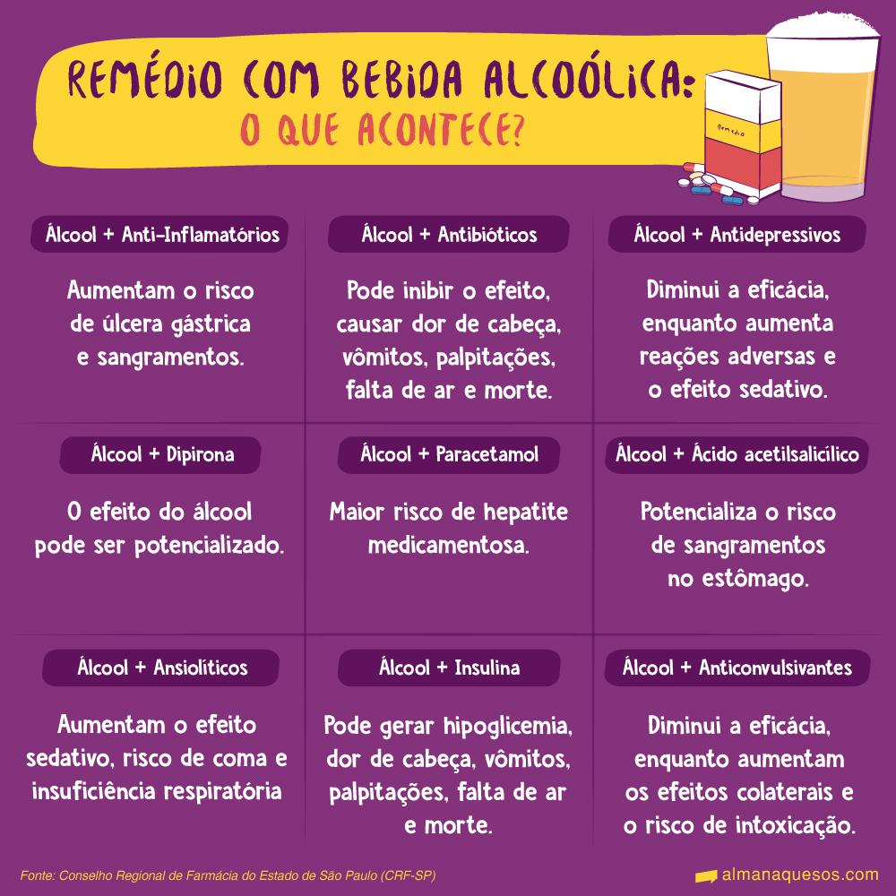 Remédio com bebida alcoólica: o que acontece? Álcool + Anti-Inflamatórios Aumentam o risco de úlcera gástrica e sangramentos. Antibióticos Pode inibir o efeito, causar dor de cabeça, vômitos, palpitações, falta de ar e morte. Antidepressivos Diminui a eficácia, enquanto aumenta reações adversas e o efeito sedativo. Dipirona O efeito do álcool pode ser potencializado. Paracetamol Maior risco de hepatite medicamentosa. Ácido acetilsalicílico Potencializa o risco de sangramentos no estômago. Ansiolíticos Aumentam o efeito sedativo, risco de coma e insuficiência respiratória. Insulina Pode gerar hipoglicemia, dor de cabeça, vômitos, palpitações, falta de ar e morte. Anticonvulsivantes Diminui a eficácia, enquanto aumentam os efeitos colaterais e o risco de intoxicação. Fonte: Conselho Regional de Farmácia do Estado de São Paulo (CRF-SP)