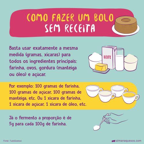 Como fazer um bolo sem receita Basta usar exatamente a mesma medida (gramas, xícaras) para todos os ingredientes principais: farinha, ovos, gordura (manteiga ou óleo) e açúcar. Por exemplo: 100 gramas de farinha, 100 gramas de açúcar,100 gramas de manteiga, etc. ou 1 xícara de farinha, 1 xícara de açúcar, 1 xícara de óleo, etc. Já o fermento a proporção é de 5 g para cada 100 g de farinha. Fonte: TudoGostoso
