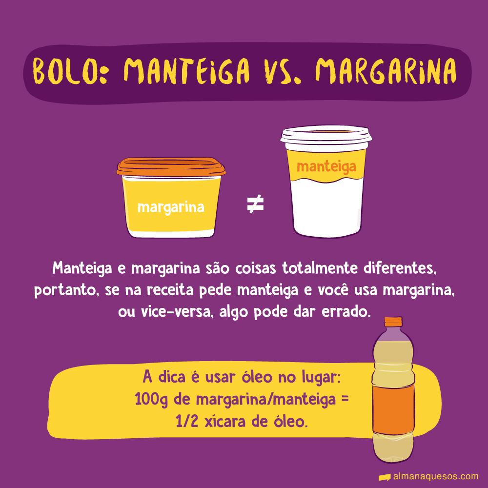 Bolo: Manteiga vs. Margarina Manteiga e margarina são coisas totalmente diferentes, portanto, se na receita pede manteiga e você usa margarina, ou vice-versa, algo pode dar errado. A dica é é usar óleo no lugar: 100g de margarina/manteiga = ½ xícara (chá) de óleo.