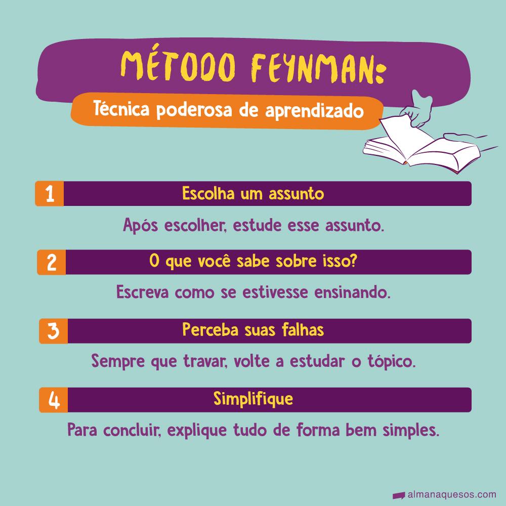 Método Feynman: técnica poderosa de aprendizado 1. Escolha um assunto Após escolher, estude esse assunto. 2. O que você sabe sobre isso? Escreva como se estivesse ensinando. 3. Perceba suas falhas Sempre que travar, volte a estudar o tópico. 4. Simplifique Para concluir, explique tudo de forma bem simples.