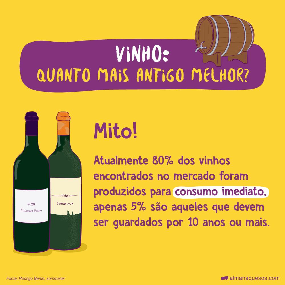 Vinho: quanto mais antigo melhor? MITO! Atualmente 80% dos vinhos encontrados no mercado foram produzidos para consumo imediato, apenas 5% são aqueles que devem ser guardados por 10 anos ou mais. Fonte: Rodrigo Bertin, sommelier