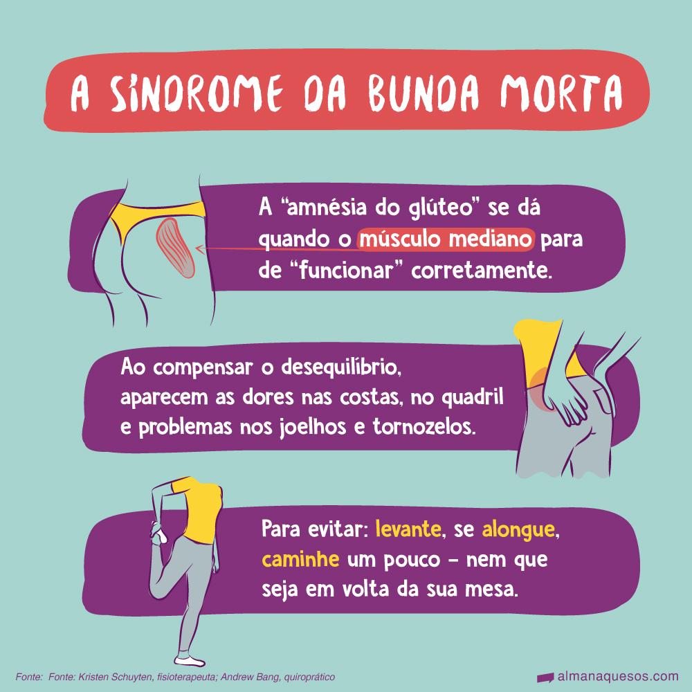 """A síndrome da bunda morta A """"amnésia do glúteo"""" se dá quando o músculo mediano para de """"funcionar"""" corretamente. Ao compensar o desequilíbrio, aparecem as dores nas costas, no quadril e problemas nos joelhos e tornozelos. Para evitar: levante, se alongue, caminhe um pouco - nem que seja em volta da sua mesa. Fonte: Kristen Schuyten, fisioterapeuta; Andrew Bang, quiroprático"""