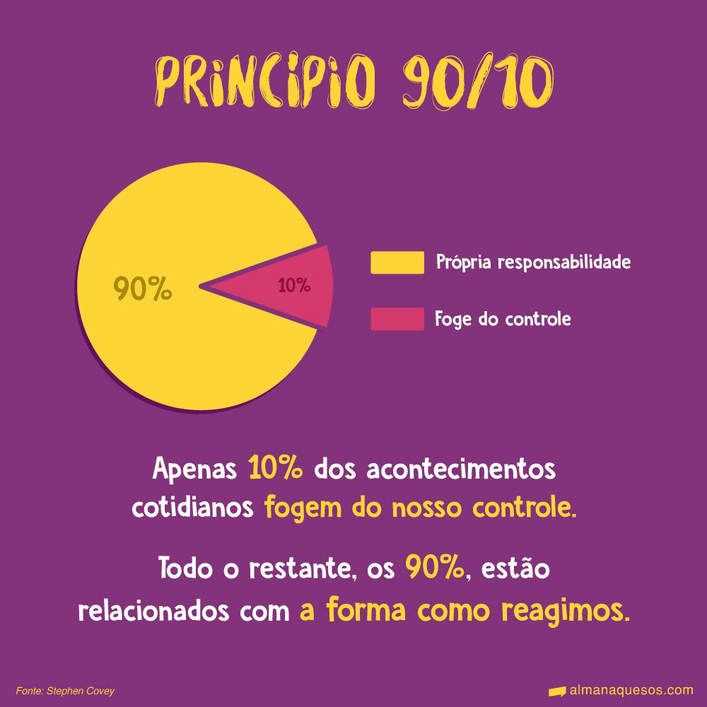 Princípio 90/10 Apenas 10% dos acontecimentos cotidianos fogem do nosso controle. Todo o restante, os 90%, estão relacionados com a forma como reagimos. Fonte: Stephen Covey