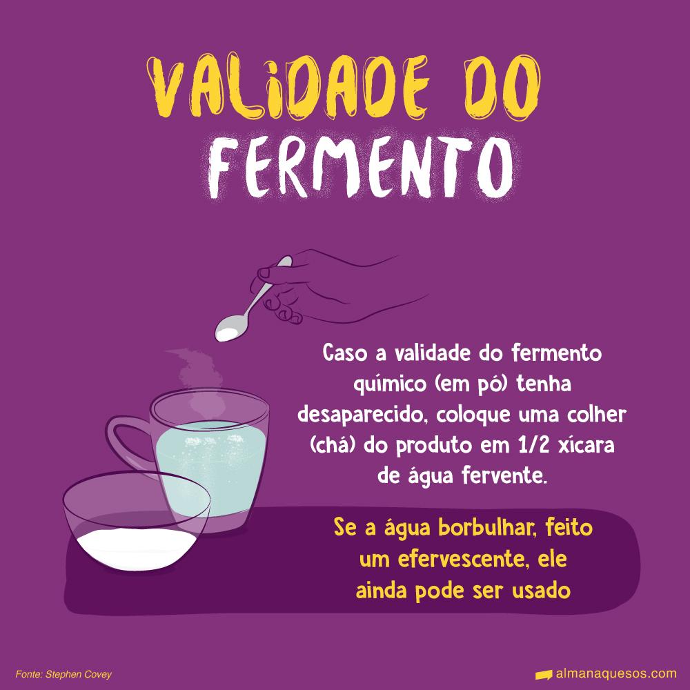 Validade do fermento Caso a validade do fermento químico (em pó) tenha desaparecido, basta colocar uma colher do produto em um copo de água. Se a água borbulhar, feito um efervescente, ele ainda pode ser usado.