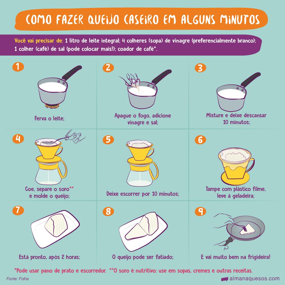 Como fazer queijo caseiro em alguns minutos Você vai precisar de: 1 litro de leite integral; 4 colheres (sopa) de vinagre (preferencialmente branco); 1 colher (café) de sal (pode colocar mais!); coador de café*. 1. Ferva o leite; 2. Apague o fogo, adicione vinagre e sal; 3. Misture e deixe descansar 10 minutos; 4. Coe, separe o soro** e molde o queijo (colher e o soro pingando); 5. Deixe escorrer por 10 minutos; 6. Tampe com plástico filme, leve à geladeira; 7. Está pronto, após 2 horas; 8. O queijo pode ser fatiado; 9. E vai muito bem na frigideira! *pode usar pano de prato e escorredor. **o soro é nutritivo: use em sopas, cremes e outras receitas. Fonte: Folha