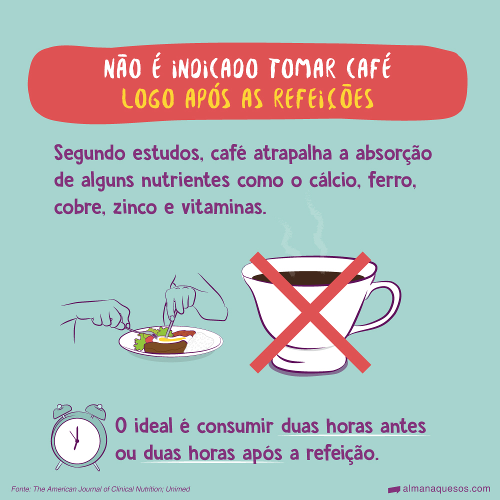 Não é indicado tomar café logo após as refeições Segundo estudos, café atrapalha a absorção de alguns nutrientes como o cálcio, ferro, cobre, zinco e vitaminas. O ideal é consumir duas horas antes ou duas horas após a refeição. Fonte: The American Journal of Clinical Nutrition; Unimed