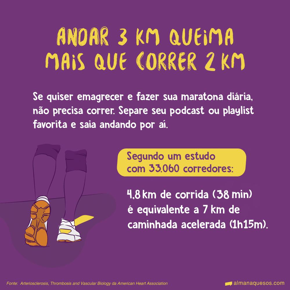 Andar 3 km queima mais que correr 2 km Se quiser emagrecer e fazer sua maratona diária, não precisa correr. Separe seu podcast ou playlist favorita e saia andando por aí. Segundo um estudo: 4,8 km de corrida (38 minutos) é equivalente a 7 km de caminhada acelerada (1h15m). Fonte: Arteriosclerosis, Thrombosis and Vascular Biology da American Heart Association