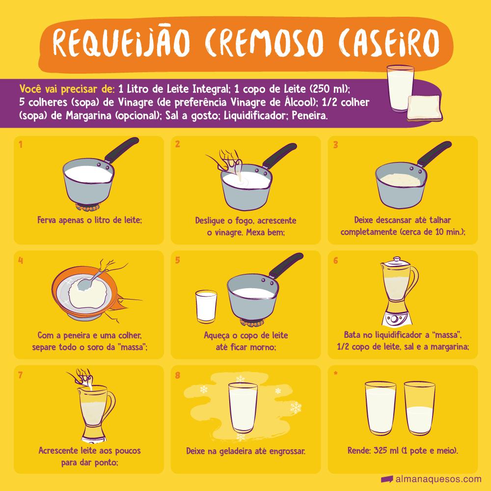 """Requeijão Cremoso caseiro Você vai precisar de: 1 Litro de Leite Integral; 1 copo de Leite (250 ml); 5 colheres (sopa) de Vinagre (de preferência Vinagre de Álcool); 1/2 colher (sopa) de Margarina (opcional); Sal a gosto; Liquidificador; Peneira 1. Ferva apenas o litro de leite; 2. Desligue o fogo, acrescente o vinagre. Mexa bem; 3. Deixe descansar até talhar completamente (cerca de 10 min.); 4. Com a peneira e uma colher, separe todo o soro da """"massa""""; 5. Aqueça o copo de leite até ficar morno; 6. Bata no liquidificador a """"massa"""", ½ copo de leite, sal e a margarina; 7. Acrescente leite aos poucos para dar ponto; 8. Deixe na geladeira até engrossar. Rende: 325 ml (1 pote e meio)."""