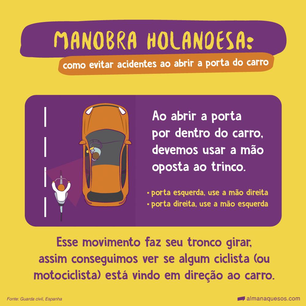 Manobra holandesa: como evitar acidentes ao abrir a porta do carro Ao abrir a porta por dentro do carro, devemos usar a mão oposta ao trinco. Esse movimento faz seu tronco girar, assim conseguimos ver se algum ciclista (ou motociclista) está vindo em direção ao carro. Fonte: Guarda civil, Espanha