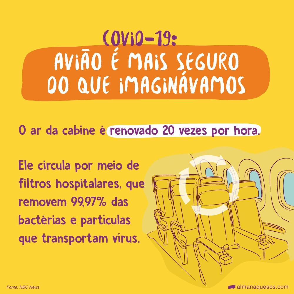 Covid-19: Avião é mais seguro do que imaginávamos O ar da cabine é renovado 20 vezes por hora. Ele circula por meio de filtros hospitalares, que removem 99,97% das bactérias e partículas que transportam vírus. Fonte: NBC News